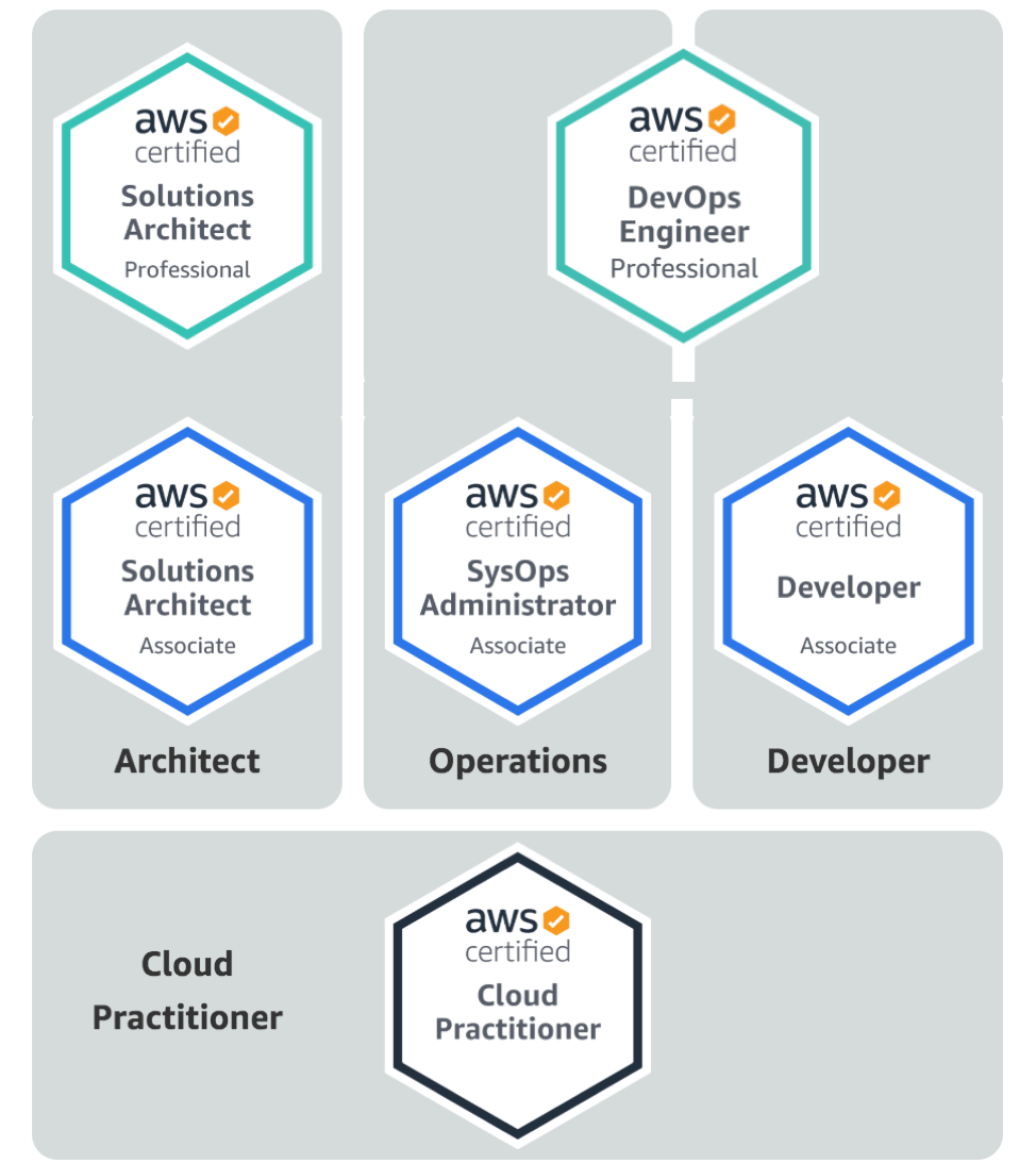 AWS Certification Job Roles ACTE
