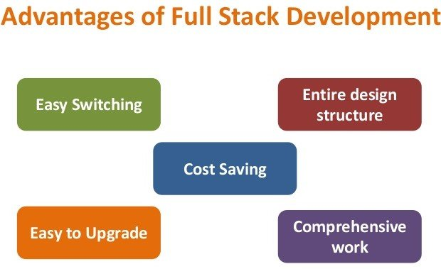 Advantages of full stack development ACTE