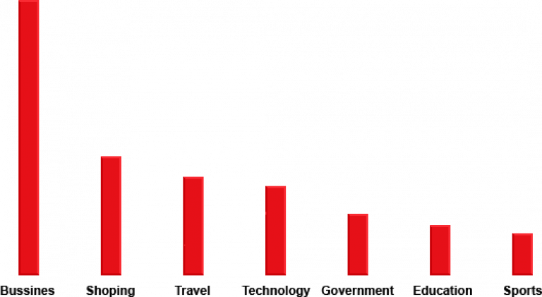 AngularJS Market Shares and Trends ACTE