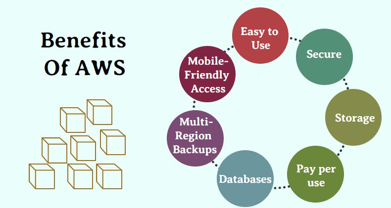Benefits of AWS ACTE