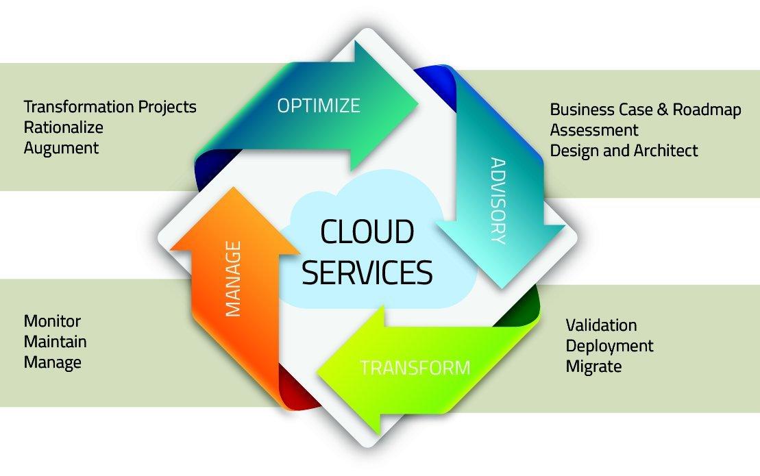 Google Cloud Services ACTE