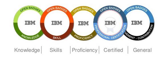IBM traning - ACTE