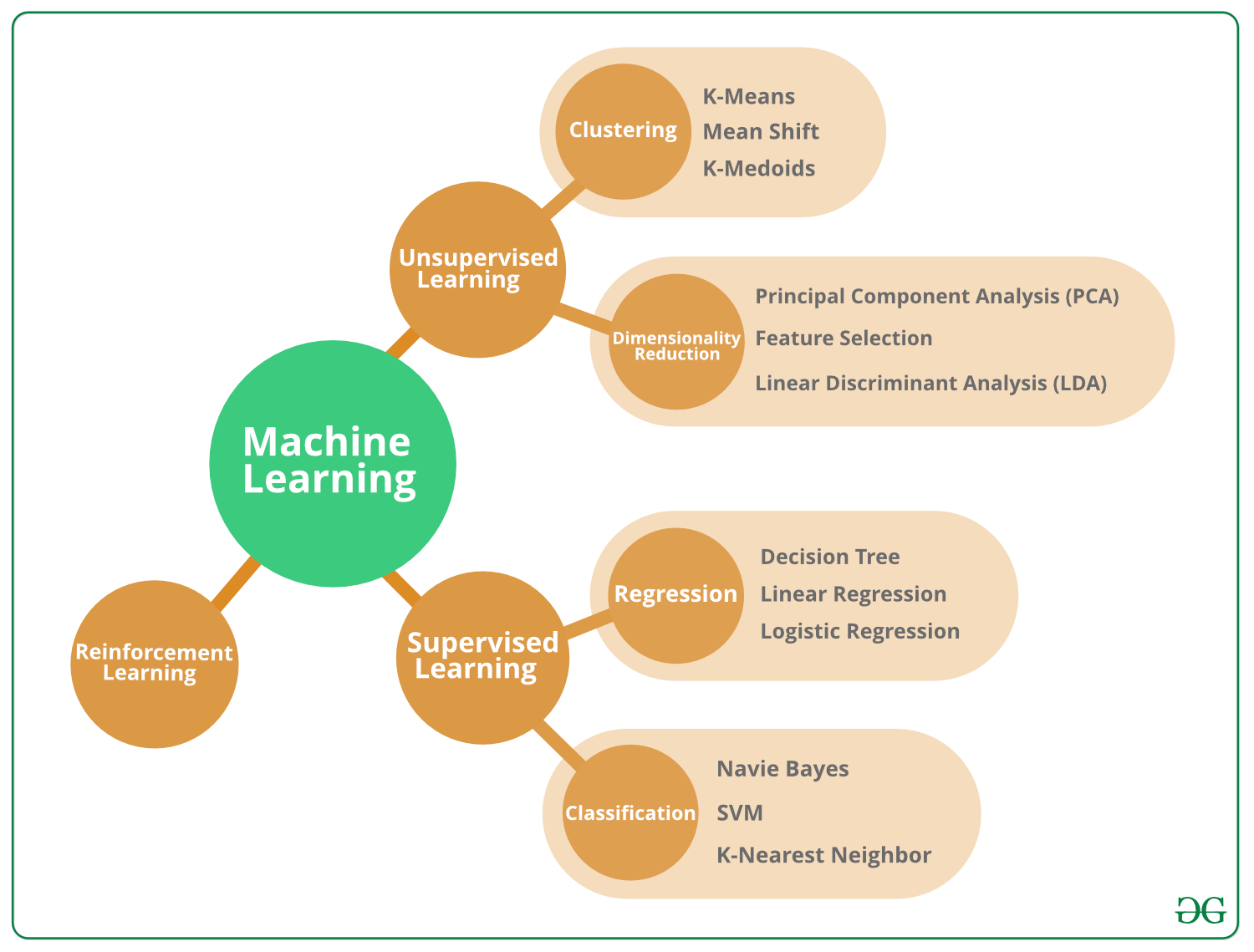 Machine Learning - ACTE