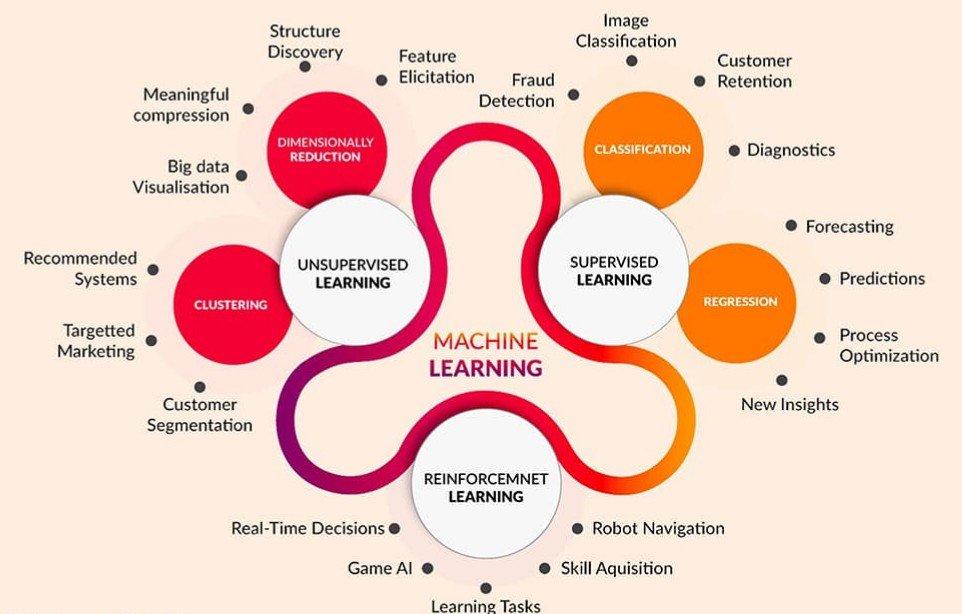 Machine learning scope - ACTE
