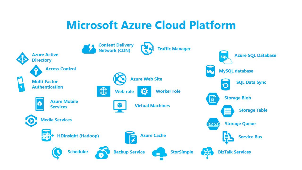 Microsoft-Azure-Cloud-Platform ACTE