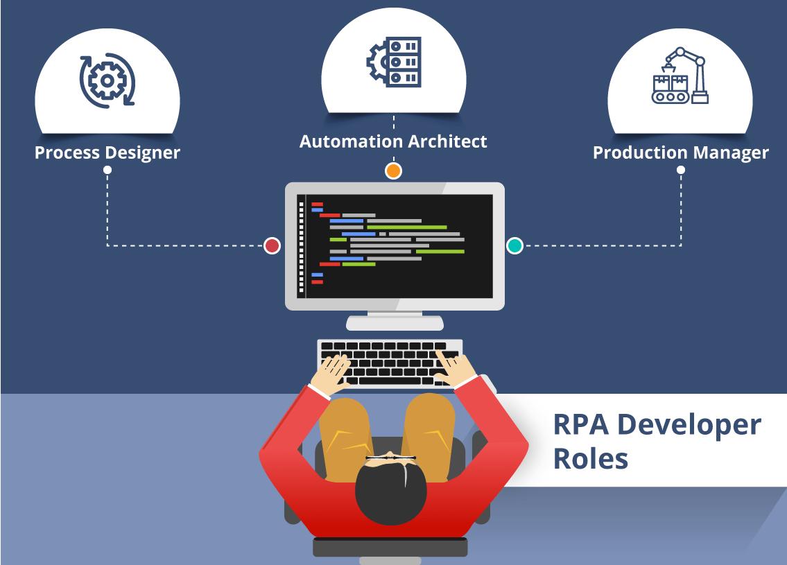 RPA Careers ACTE