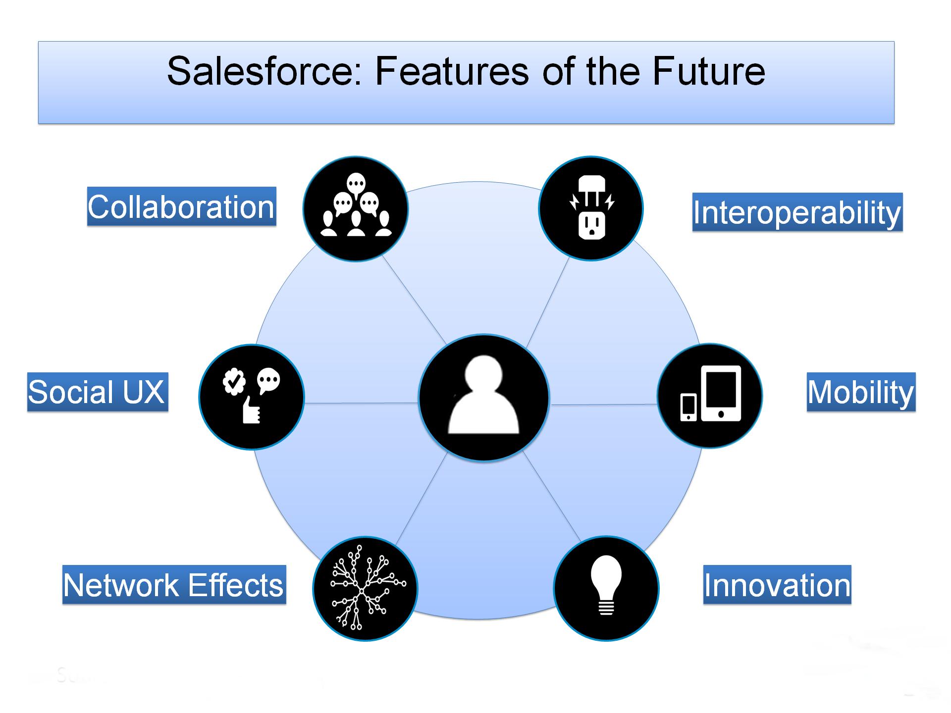 Salesforce-Future-Features bangalore ACTE