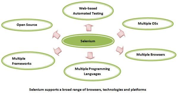 Selenium supports ACTE