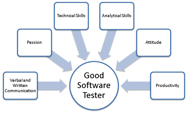 Software Testing Required Skills ACTE
