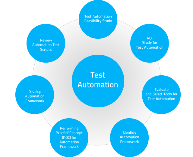 Test Automation key benifits ACTE