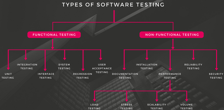 Types of Software Testing ACTE