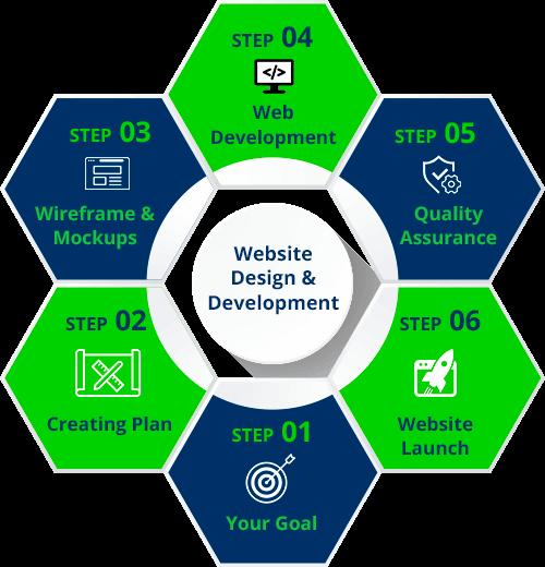 Web design and development ACTE