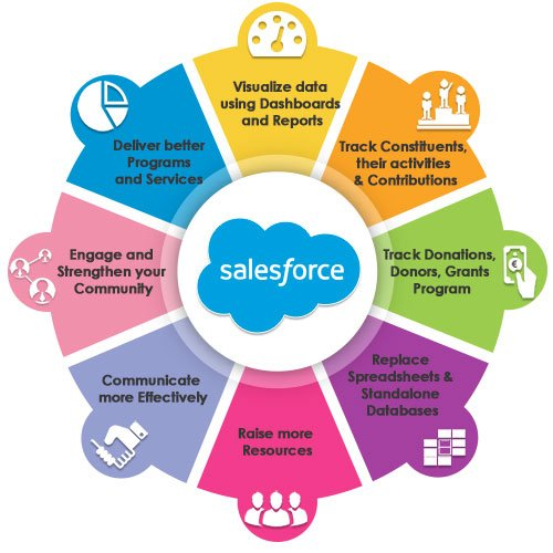 benefits of salesforce pune ACTE