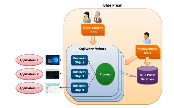 blue prism -ACTE
