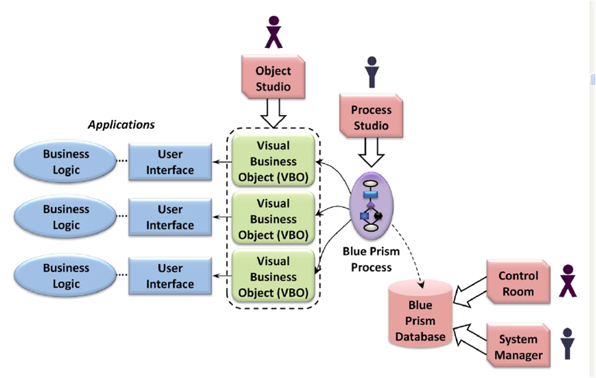 blue prism process ACTE