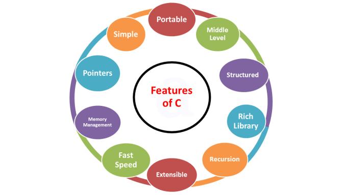 features of C ACTE