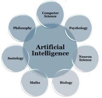 future scope of Artificial Intelligence ACTE