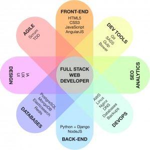 future scope of full stack developer ACTE