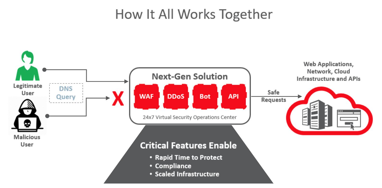 nxt gen solution ACTE