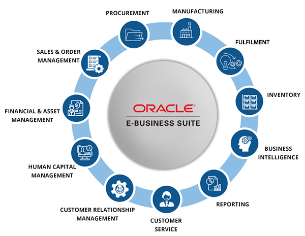 oracle business -ACTE