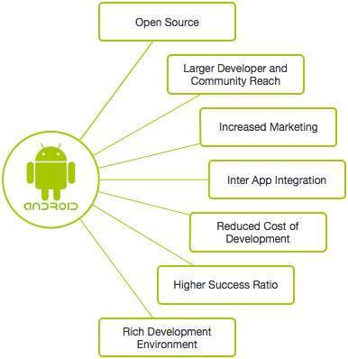 why Android development has a bright future ACTE
