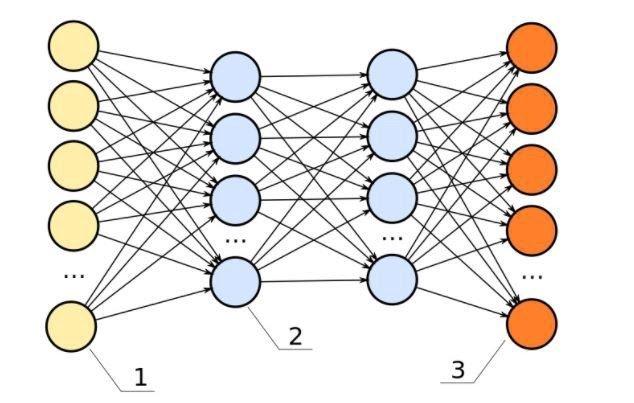 Feed-Forward-Neural-Networks