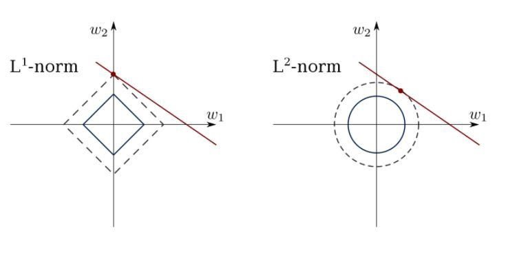Constrained-Linear-Regression