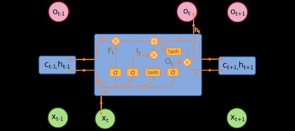 Recurrent-Neural-Networks