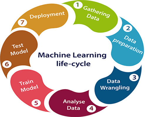 Machine-learning-Life-cycle