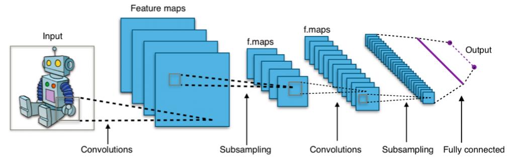Convolutional-Neural-Networks
