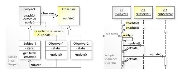 Observer-pattern