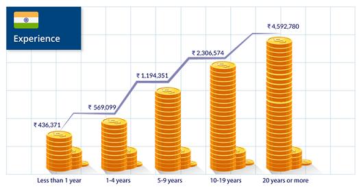 Salaries-INDIA