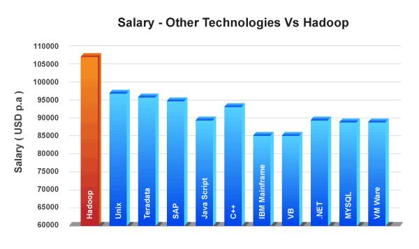Salary-trends