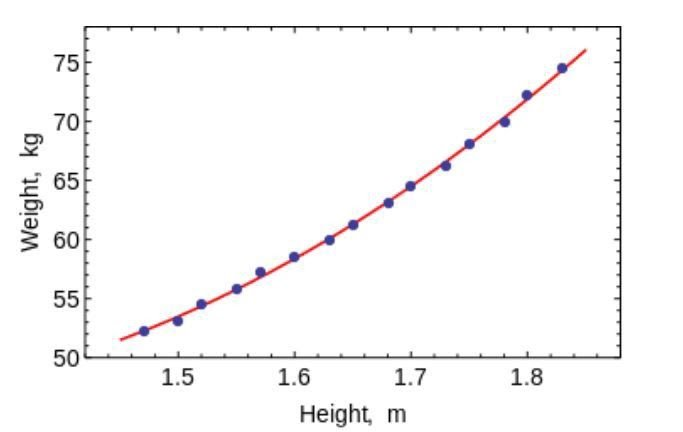 Least-Squares-and Polynomial-Fitting