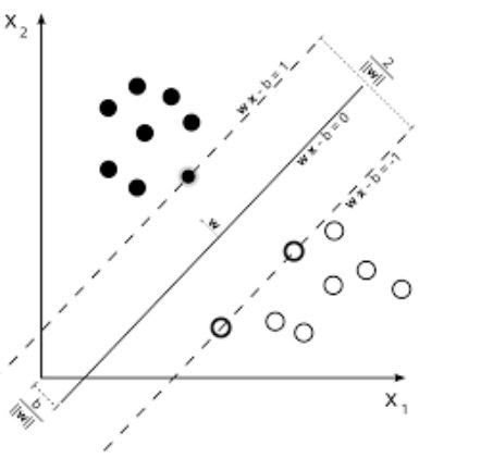 Support-Vector-Machines(SVM)