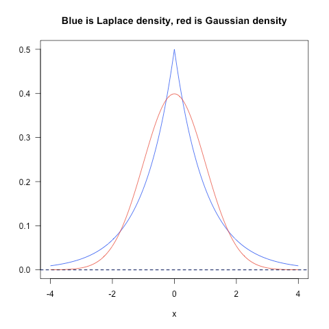 blue-laplace-density-red-gaussian-density