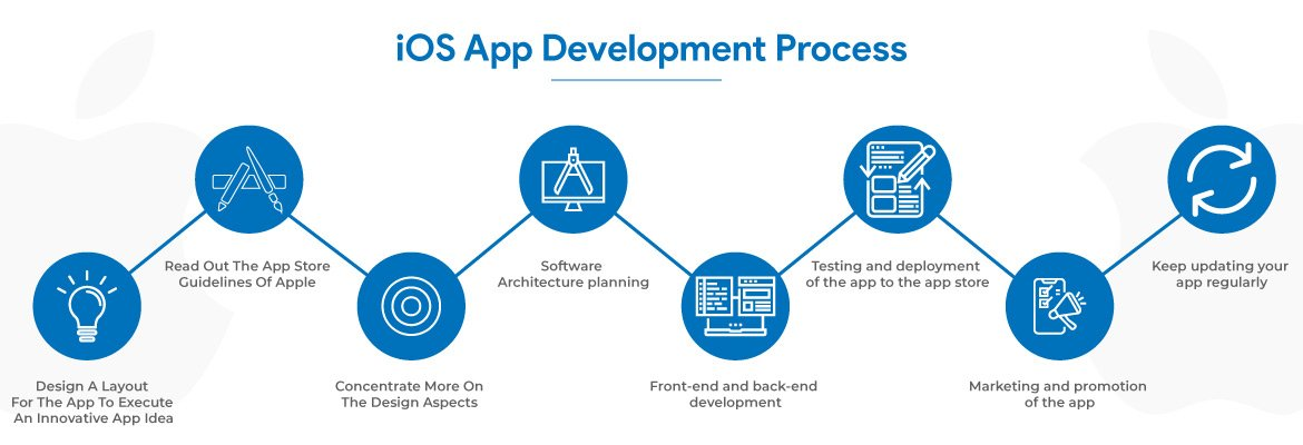 factors affect iOS app development