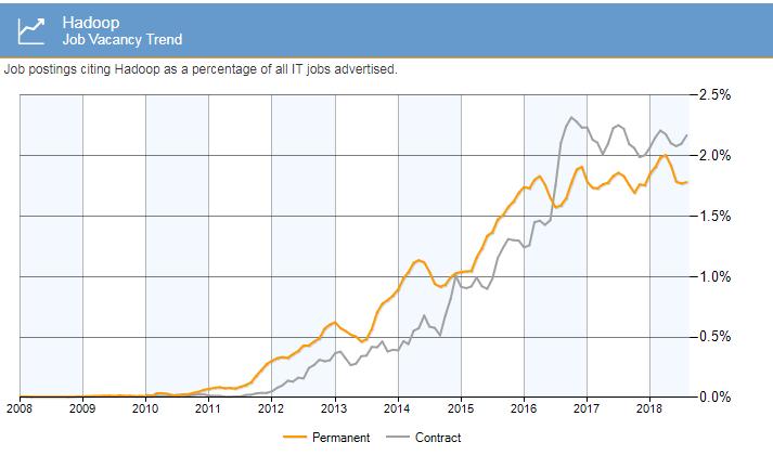 job-trends