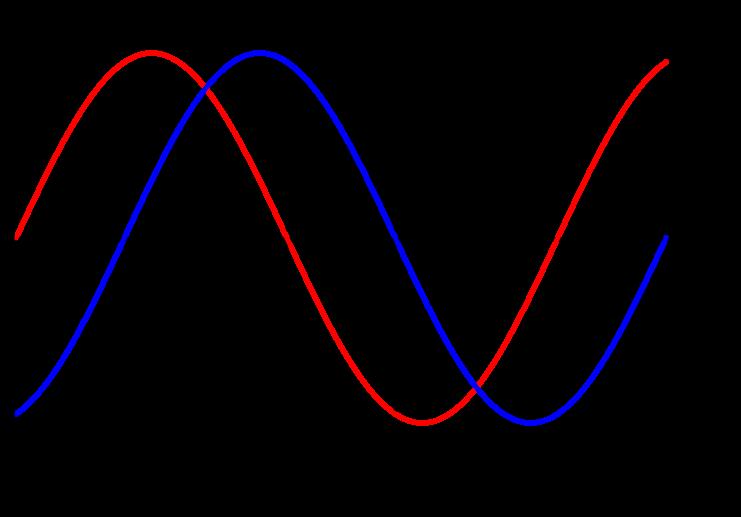 probabillity-likelihood