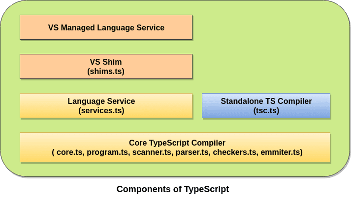 components-of-TypeScript