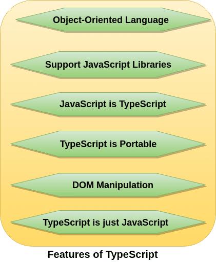 Typescript-features