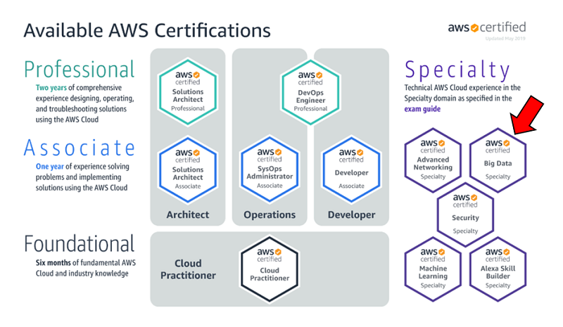 Learning path of AWS Certifications
