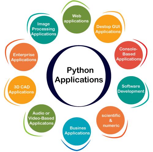 Python Demand