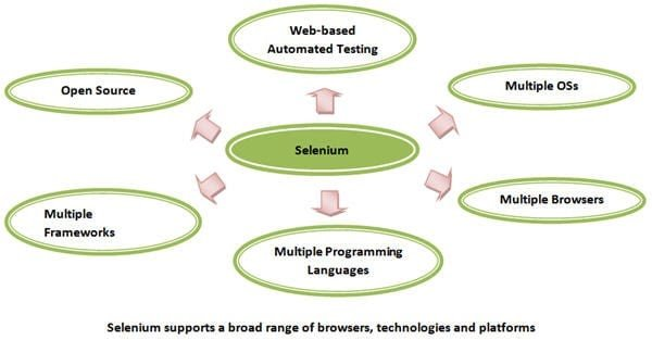 Selenium-technologies-and-browsers